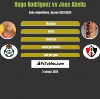 Hugo Rodriguez vs Jose Abella h2h player stats