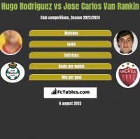 Hugo Rodriguez vs Jose Carlos Van Rankin h2h player stats