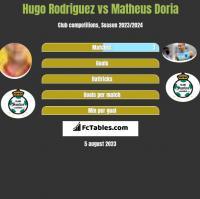 Hugo Rodriguez vs Matheus Doria h2h player stats