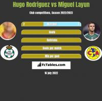 Hugo Rodriguez vs Miguel Layun h2h player stats