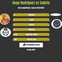 Hugo Rodriguez vs Cadete h2h player stats