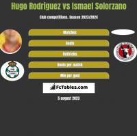 Hugo Rodriguez vs Ismael Solorzano h2h player stats