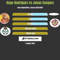 Hugo Rodriguez vs Johan Vasquez h2h player stats