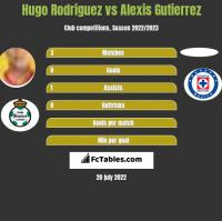 Hugo Rodriguez vs Alexis Gutierrez h2h player stats