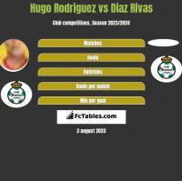 Hugo Rodriguez vs Diaz Rivas h2h player stats