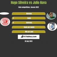 Hugo Silveira vs Julio Nava h2h player stats