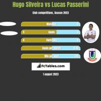 Hugo Silveira vs Lucas Passerini h2h player stats