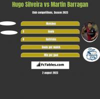 Hugo Silveira vs Martin Barragan h2h player stats