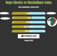 Hugo Silveira vs Maximiliano Salas h2h player stats