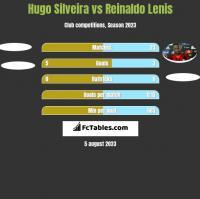 Hugo Silveira vs Reinaldo Lenis h2h player stats