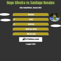 Hugo Silveira vs Santiago Rosales h2h player stats