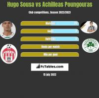 Hugo Sousa vs Achilleas Poungouras h2h player stats