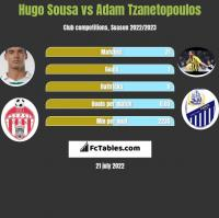 Hugo Sousa vs Adam Tzanetopoulos h2h player stats