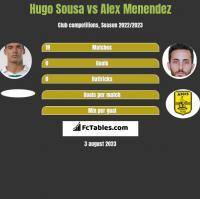 Hugo Sousa vs Alex Menendez h2h player stats