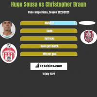 Hugo Sousa vs Christopher Braun h2h player stats