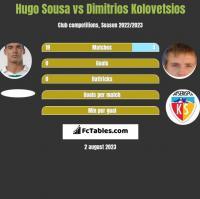 Hugo Sousa vs Dimitrios Kolovetsios h2h player stats