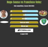 Hugo Sousa vs Francisco Velez h2h player stats