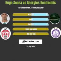 Hugo Sousa vs Georgios Koutroubis h2h player stats