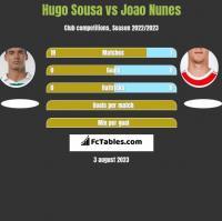 Hugo Sousa vs Joao Nunes h2h player stats