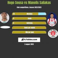 Hugo Sousa vs Manolis Saliakas h2h player stats