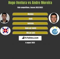 Hugo Ventura vs Andre Moreira h2h player stats