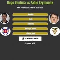 Hugo Ventura vs Fabio Szymonek h2h player stats
