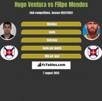 Hugo Ventura vs Filipe Mendes h2h player stats