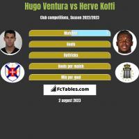 Hugo Ventura vs Herve Koffi h2h player stats