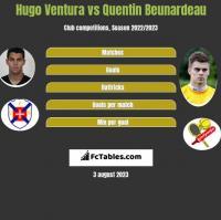 Hugo Ventura vs Quentin Beunardeau h2h player stats