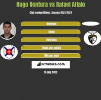 Hugo Ventura vs Rafael Aflalo h2h player stats