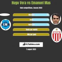 Hugo Vera vs Emanuel Mas h2h player stats