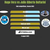 Hugo Vera vs Julio Alberto Buffarini h2h player stats