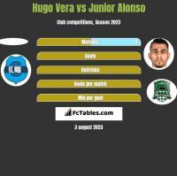 Hugo Vera vs Junior Alonso h2h player stats