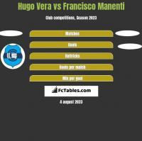 Hugo Vera vs Francisco Manenti h2h player stats