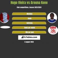Hugo Vieira vs Arouna Kone h2h player stats