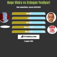 Hugo Vieira vs Erdogan Yesilyurt h2h player stats