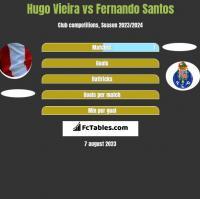 Hugo Vieira vs Fernando Santos h2h player stats