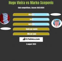 Hugo Vieira vs Marko Scepovic h2h player stats