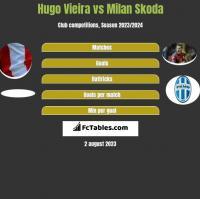 Hugo Vieira vs Milan Skoda h2h player stats