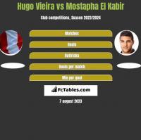 Hugo Vieira vs Mostapha El Kabir h2h player stats