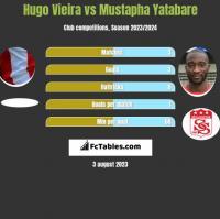 Hugo Vieira vs Mustapha Yatabare h2h player stats