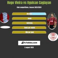 Hugo Vieira vs Ogulcan Caglayan h2h player stats