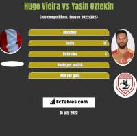 Hugo Vieira vs Yasin Oztekin h2h player stats