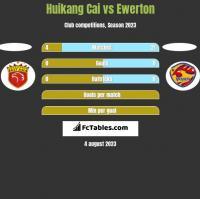 Huikang Cai vs Ewerton h2h player stats