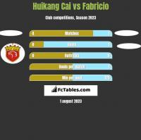 Huikang Cai vs Fabricio h2h player stats