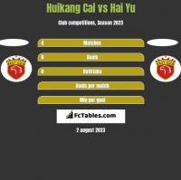Huikang Cai vs Hai Yu h2h player stats