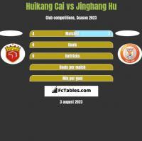 Huikang Cai vs Jinghang Hu h2h player stats