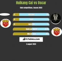 Huikang Cai vs Oscar h2h player stats