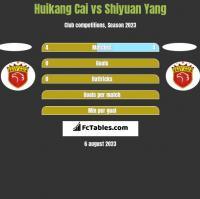 Huikang Cai vs Shiyuan Yang h2h player stats