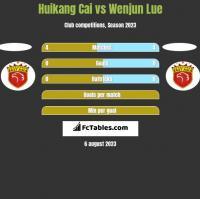 Huikang Cai vs Wenjun Lue h2h player stats